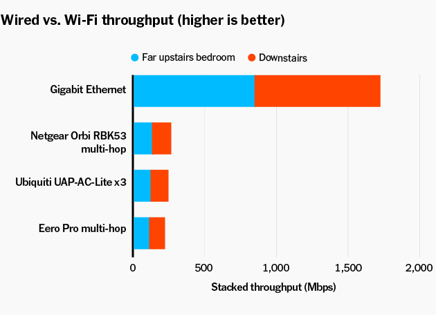 cables-vs-wifi